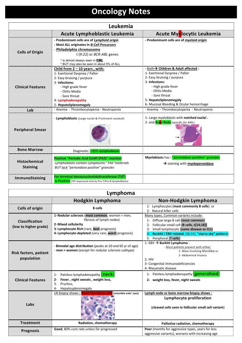 Oncology Notes